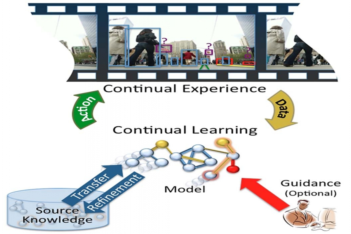 Lifelong Learning of Perception and Action in Autonomous Systems